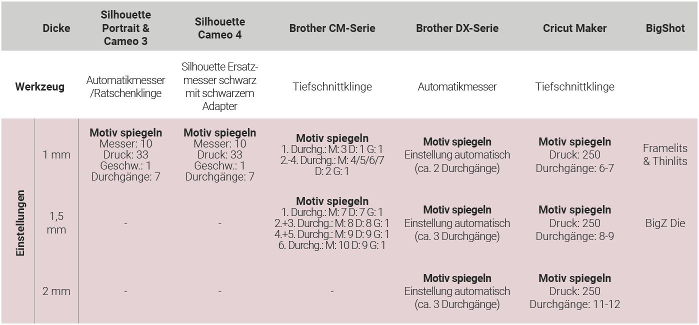 Datenblatt_WiaHoiz Einstellungen